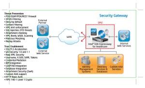 Security Gateway