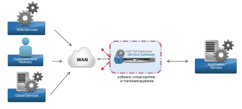Gateway Security Web Cloud