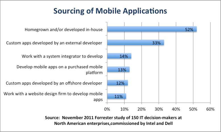 app-sourcing